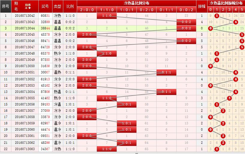 重庆时时彩组选六八码_时时彩方法之组选六买法