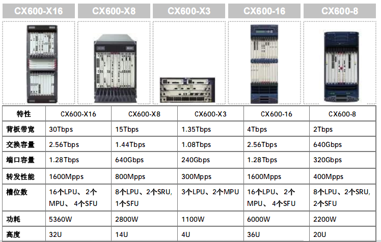 IPRAN— CX600-X3& X8& X16 whole machine single board & U2000 service & HUAWEI ATN