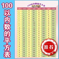 100以内数的平方表 立方表  平方根 立方根  小学初中数学挂图