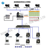 eeweb2.0 Ethernet version temperature and humidity monitoring platform link--remote multi-point monitoring of machine room Workshop Warehouse